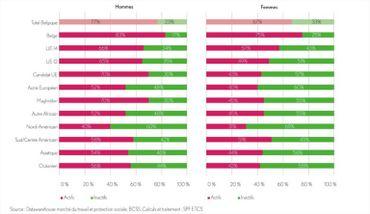 Actifs et inactifs de 18 à 60 ans par sexe selon l'origine