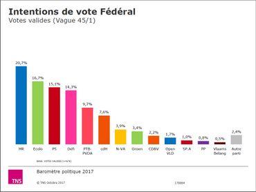Baromètre politique: intentions de vote à Bruxelles