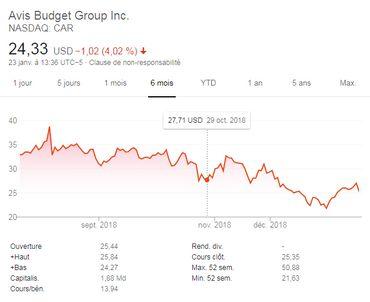 Evolution de l'action en bourse du groupe Avis Budget (ABG) sur les 6 derniers mois
