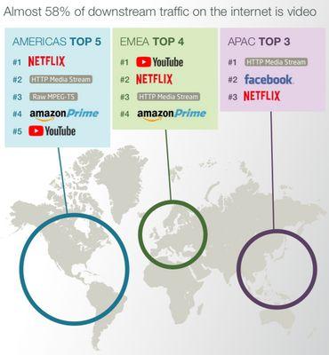 Netflix se positionne dans le top 3 un peu partout dans le monde. En Europe, YouTube est toujours n°1 en terme de consommation de vidéos.