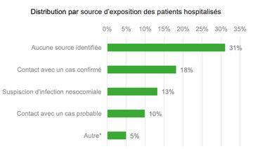 Coronavirus en Belgique ce vendredi 19juin: 128 nouveaux cas détectés, 20 nouvelles hospitalisations