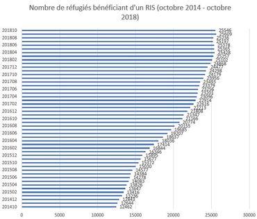 Evolution du nombre de réfugiés bénéficiant d'un revenu d'intégration sociale d'octobre 2014 à octobre 2018 (Source: SPP Intégration Sociale)