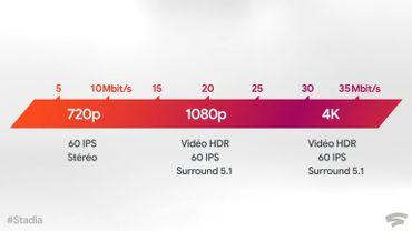 La bande passante minimale pour les différentes résolutions graphiques.