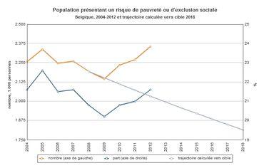 Population présentant un risque de pauvreté ou d'exclusion sociale