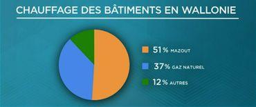 Foie gras, panneaux solaires, canettes consignées… toutes les mesures du gouvernement flamand