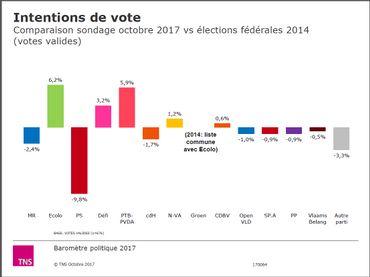 Baromètre politique: comparaison avec les élections fédérales de mai 2014
