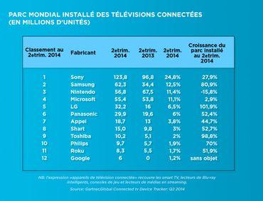 Big Brother dépassé par la smart TV: nos télés ont désormais des yeux et des oreilles