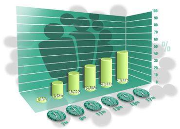 Evolution du taux de participation