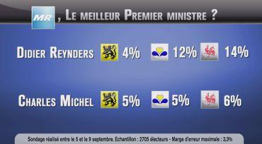 """Baromètre politique: Maggie au """"16"""", ou alors Didier plutôt que Charles"""