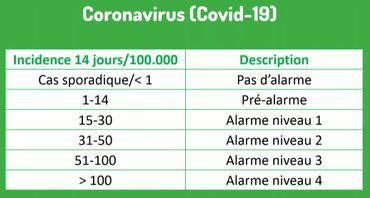 Coronavirus en Belgique : sur base de quels critères des mesures seront-elles prises dans les mois à venir ?
