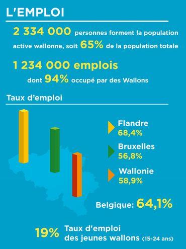 Ces chiffres sont tirés des données de Statbel, de l'Iweps et Eurostat.