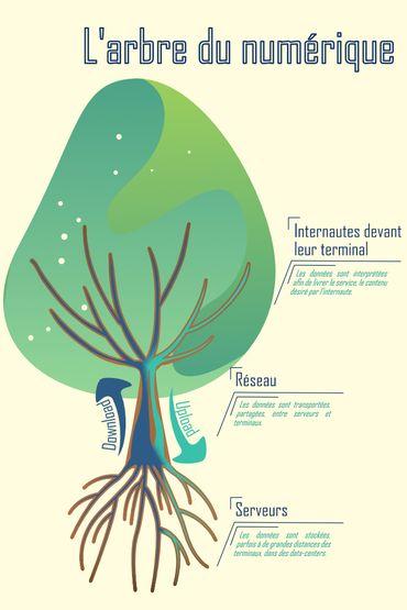 L'arbre du numérique