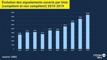 """En Belgique, un tiers des discriminations fondées sur des critères """"raciaux"""" selon le dernier rapport d'UNIA"""