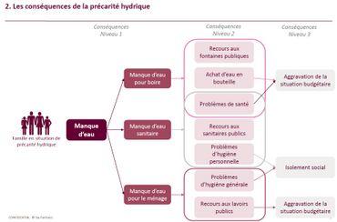 Les conséquences de la précarité hydrique.