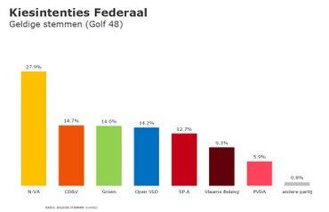 Baromètre politique, avril 2019: Flandre