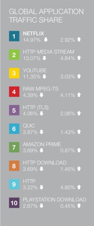 Au niveau mondial, Netflix consomme 15% de la bande passante devant YouTube et bien loin devant Amazon Prime.