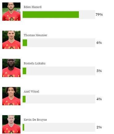 Eden Hazard élu meilleur Diable rouge de l'année 2018