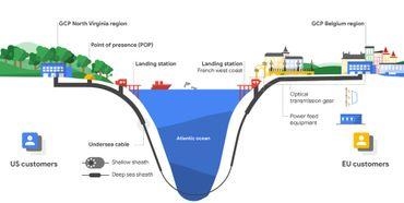 Parcours de Dunant, nouveau câble sous-marin reliant les États-Unis à l'Europe en 2020