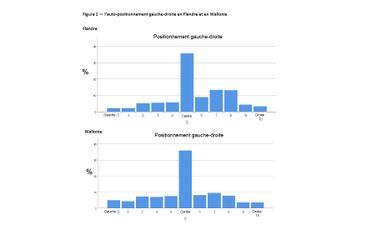 Graphique repris de l'étude RepResent