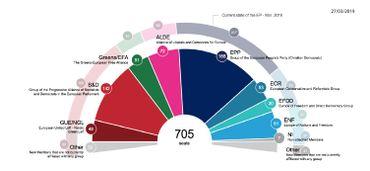 Projections en nombre de sièges du parlement européen après les élections de mai 2019.