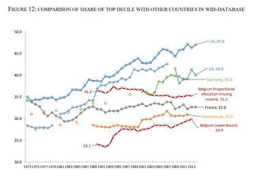 Les inégalités sociales ont-elles augmentés en Belgique ?