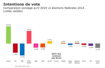Baromètre politique : intentions de vote à Bruxelles