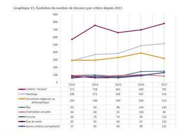 Rapport annuel d'Unia