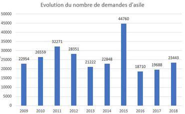 Evolution des demandes d'asile de 2009 à 2018 (Source CGRA)