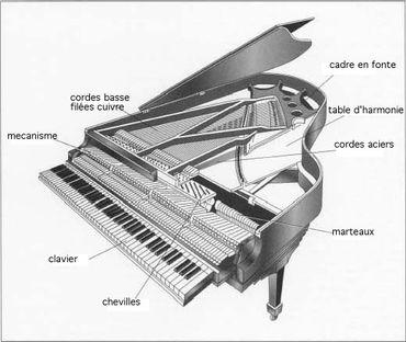 Schéma d'un piano à queue
