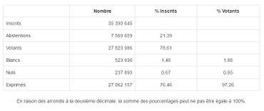 Présidentielle française: un duel entre Emmanuel Macron et Marine Le Pen au deuxième tour