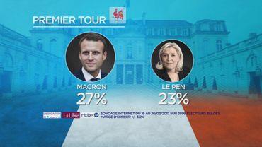 En Wallonie, Macron et Le Pen seraient au deuxième tour.