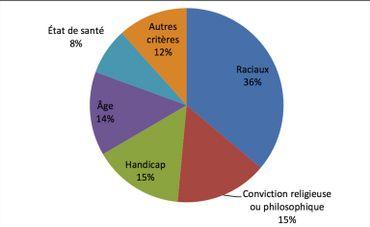 Critères de discrimination dans le secteur de l'emploi