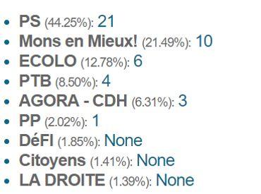 Des majorités absolues avec 40% des voix: aux communales, on conserve une méthode qui favorise les grosses listes