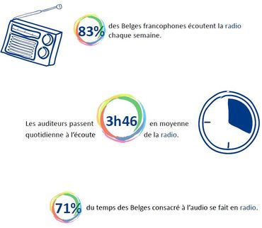 L'appli Radioplayer.be