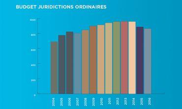 Evolution des dépenses fédérales pour les juridictions ordinaires en millions d'euros. Source: