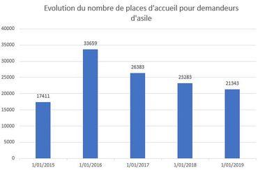 Evolution du nombre de places disponibles dans le réseau d'accueil. (Source: Fedasil)