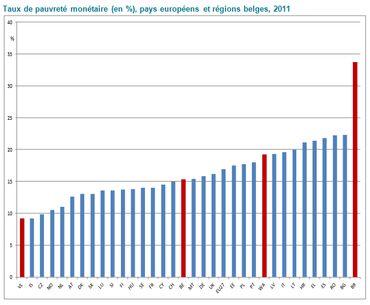 En Belgique, 424 000 enfants vivent sous le seuil de pauvreté