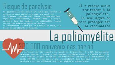 Poliomyélite
