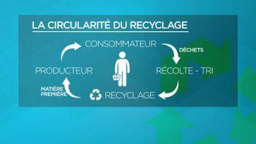 Comment dépasser les limites actuelles du recyclage et arriver à une économie circulaire?