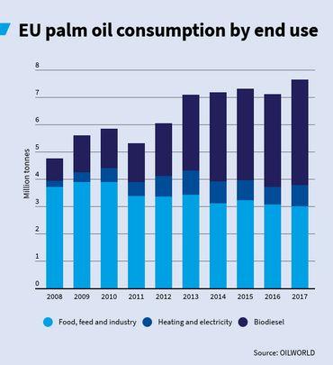 Consommation de l'UE en huile de palme par utilisation finale
