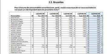 Baromètre politique: les ténors bruxellois loin derrière les élites fédérales