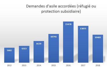 Evolution du nombre de réfugiés reconnus par année. (Source CGRA)