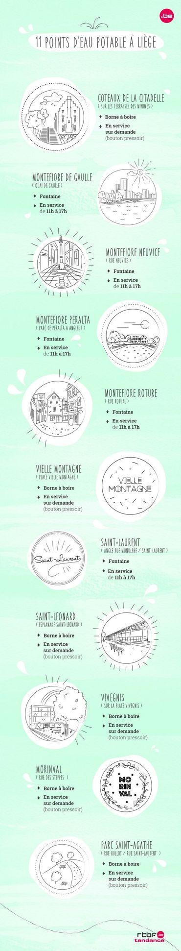 La liste des 11 points d'eau potable de Liège, bon à savoir si vous vous lancer à la découverte de la principauté !