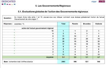 Evaluation de l'action des gouvernements régionaux