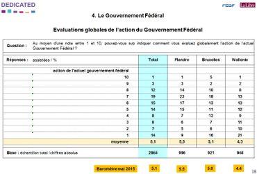 Evaluation de l'action du gouvernement fédéral