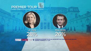 En Flandre, Marine Le Pen et Emmanuel Macron seraient au deuxième tour.
