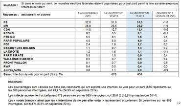 Baromètre politique: remarquable stabilité des intentions de vote