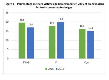 Le nombre d'élèves francophones qui se disent harcelés est en diminution