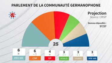 Les résultats de l'élection du parlement en communauté germanophone sont connus. La projection en sièges.