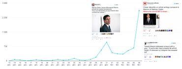 Fréquence des tweets avec les mentions Macron et Gallet